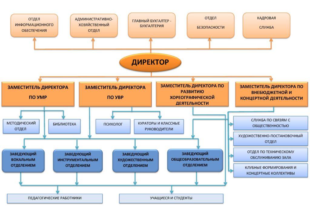 Структура КМТИ